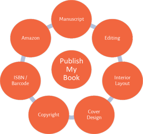 publishing-cycle05-550x517